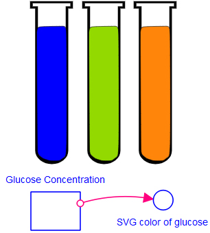 A glucose concentration interface