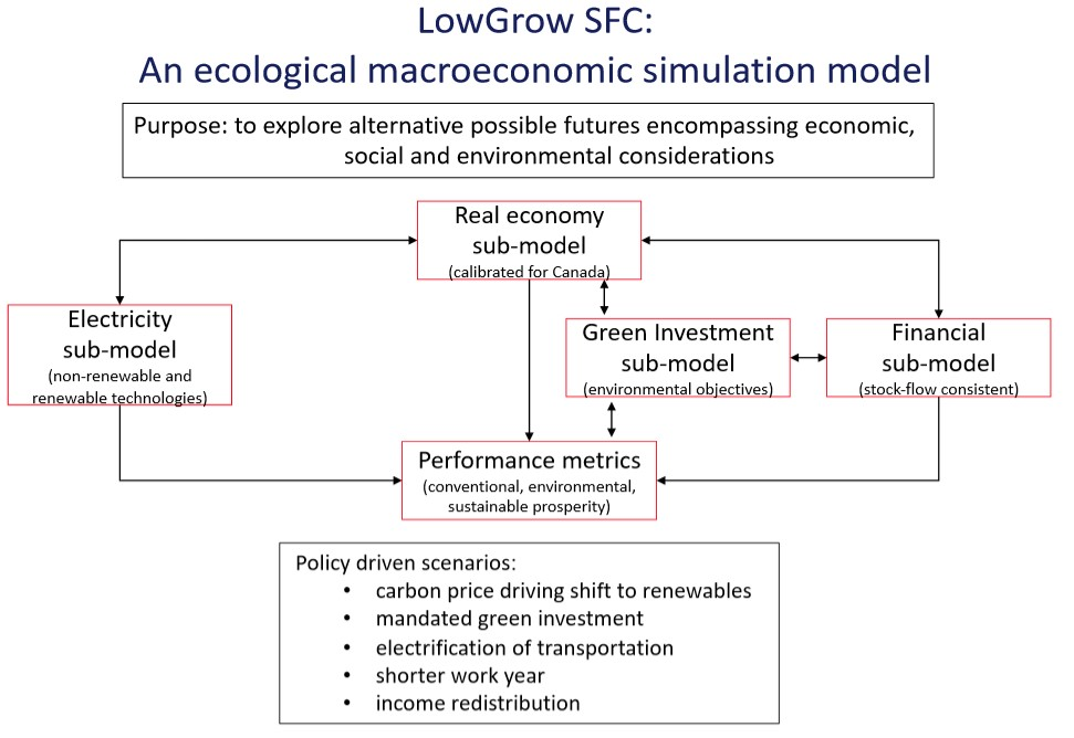 LowGrow model overview