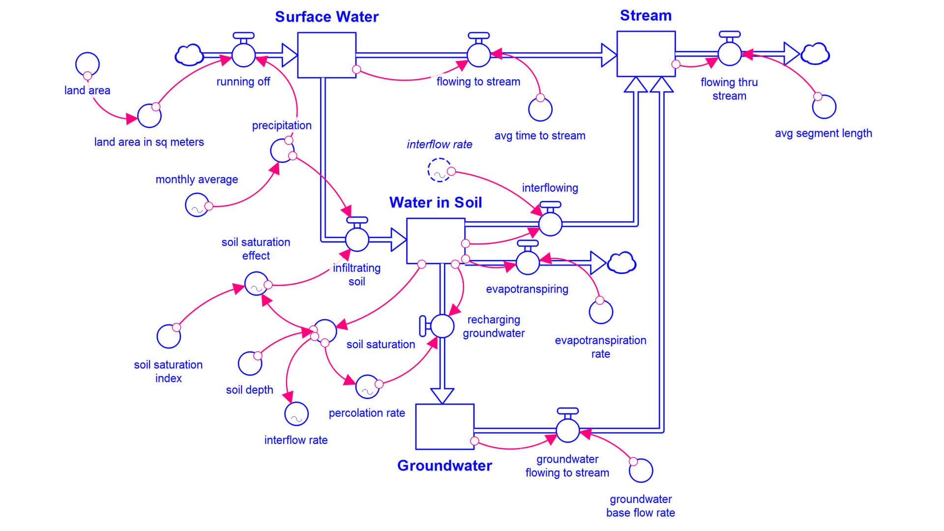 Systems in Focus: Water model