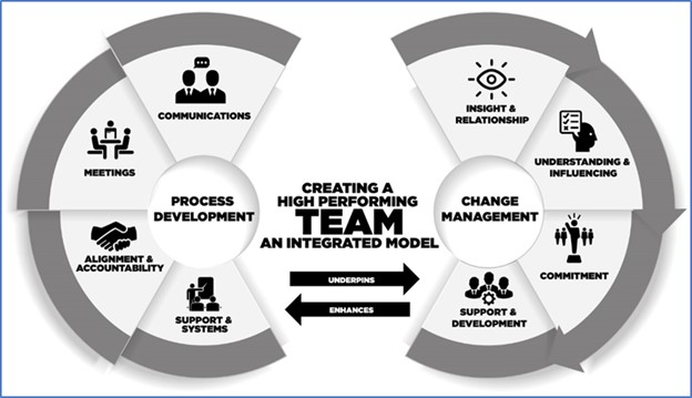 Model for creating a High Performance Team